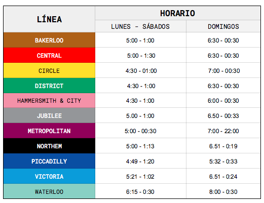 Metro londres horarios líneas