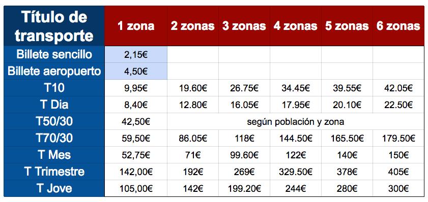 Metro Barcelona tarifas