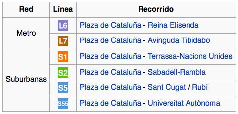 Metro de Barcelona líneas suburbanas