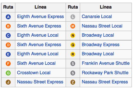 Metro Nueva York Divisiones