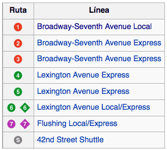 Metro Nueva York Líneas