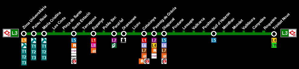 Plano Metro Barcelona línea 3