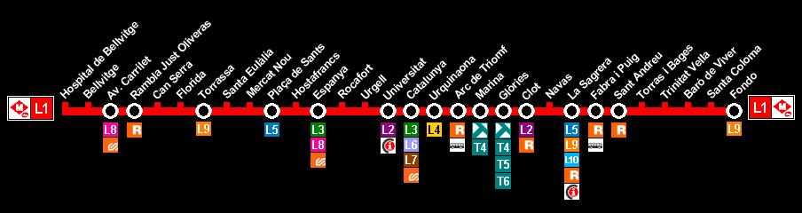 Plano Metro de Barcelona línea 1