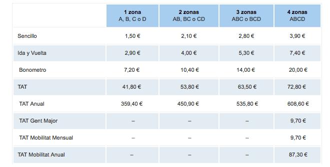 Metro Valencia precio
