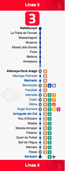 Plano del Metro de Valencia línea 3
