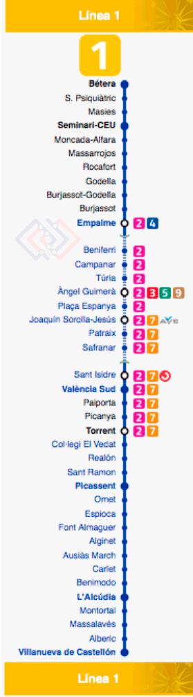 Plano del Metro de Valencia línea 1