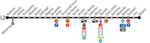 Metro bilbao plano línea 2