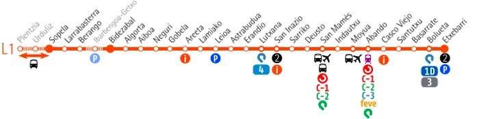 Metro de bilbao plano línea 1