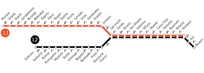Plano metro de bilbao líneas