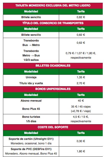 precios y tarifas del metro de granada